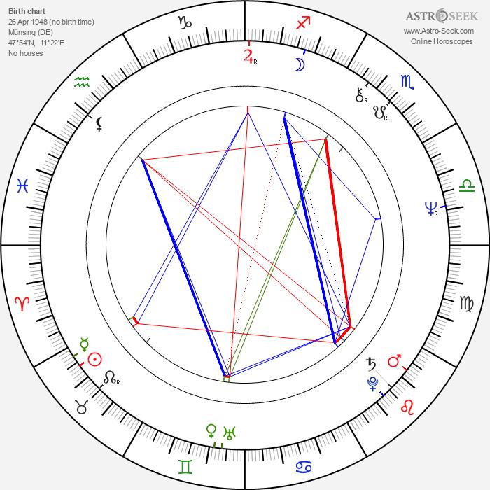Josef Bierbichler - Astrology Natal Birth Chart
