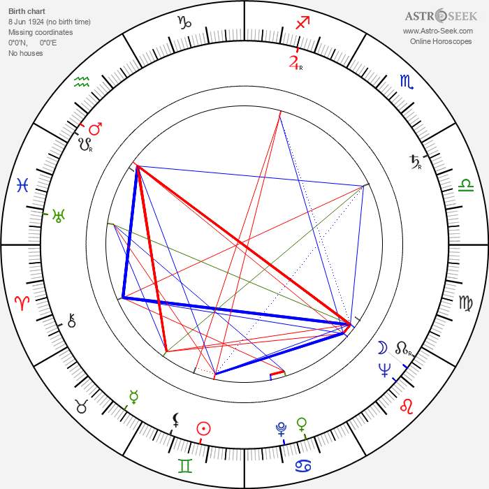 Josef Bláha - Astrology Natal Birth Chart