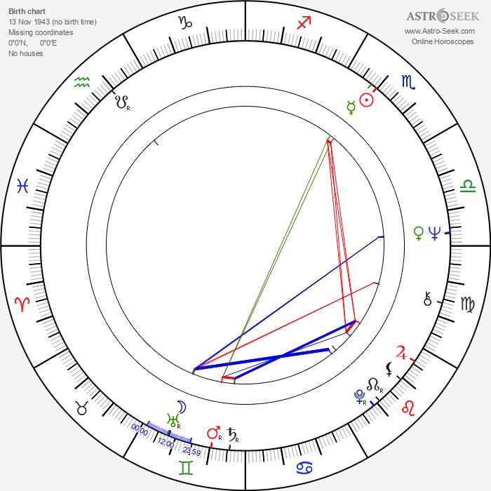 Josef Borek - Astrology Natal Birth Chart