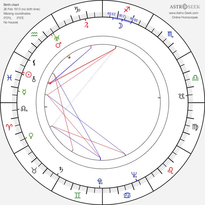 Josef Braun - Astrology Natal Birth Chart