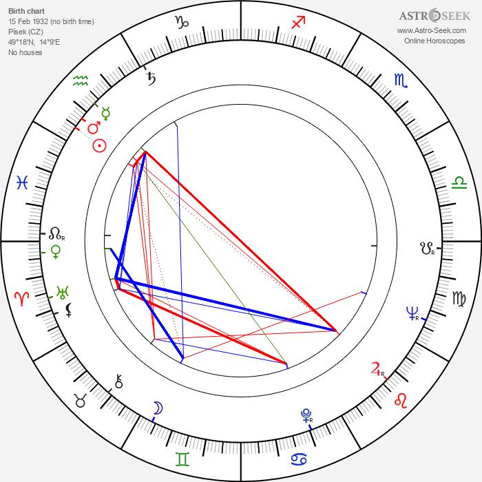 Josef Brukner - Astrology Natal Birth Chart