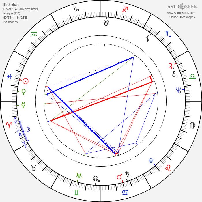 Josef Čáp - Astrology Natal Birth Chart