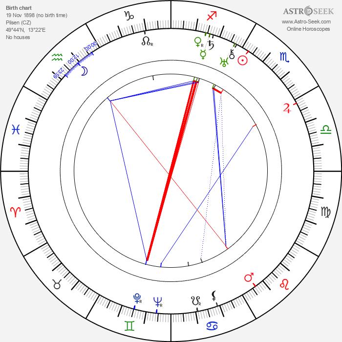 Josef Celerin - Astrology Natal Birth Chart