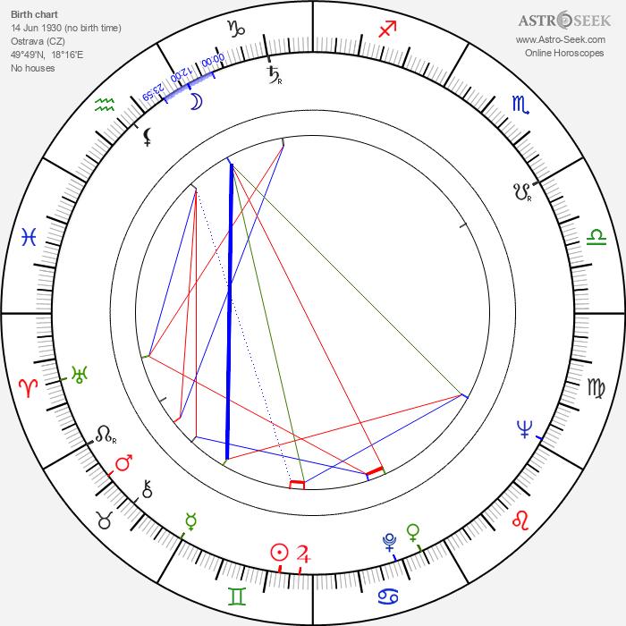 Josef Ceremuga - Astrology Natal Birth Chart