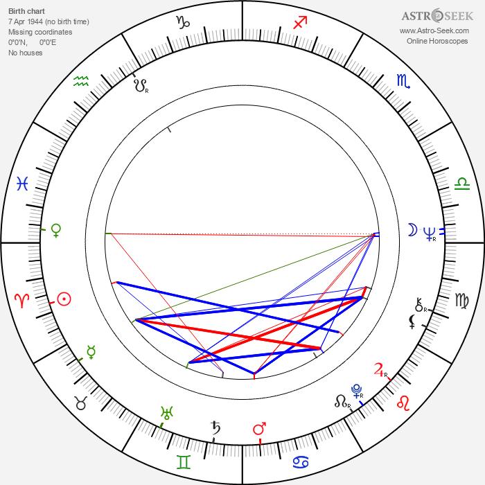 Josef Charvát - Astrology Natal Birth Chart