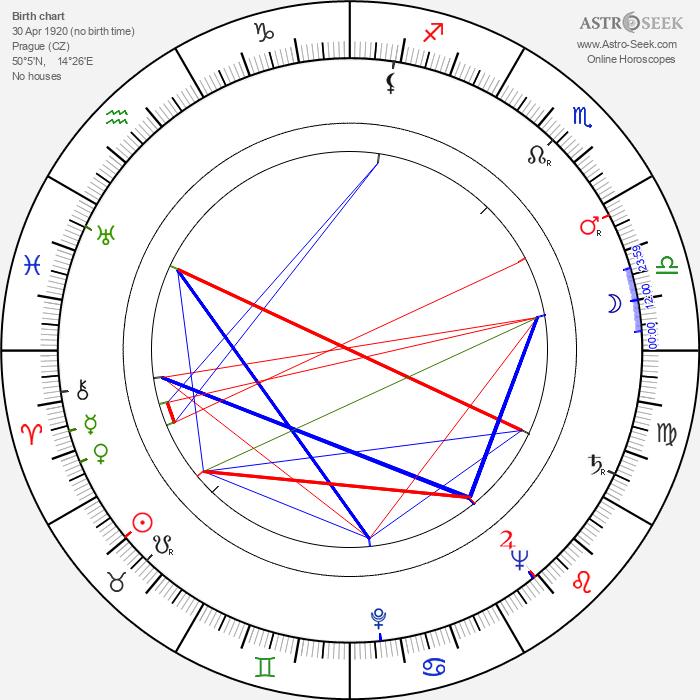Josef Chvalina - Astrology Natal Birth Chart