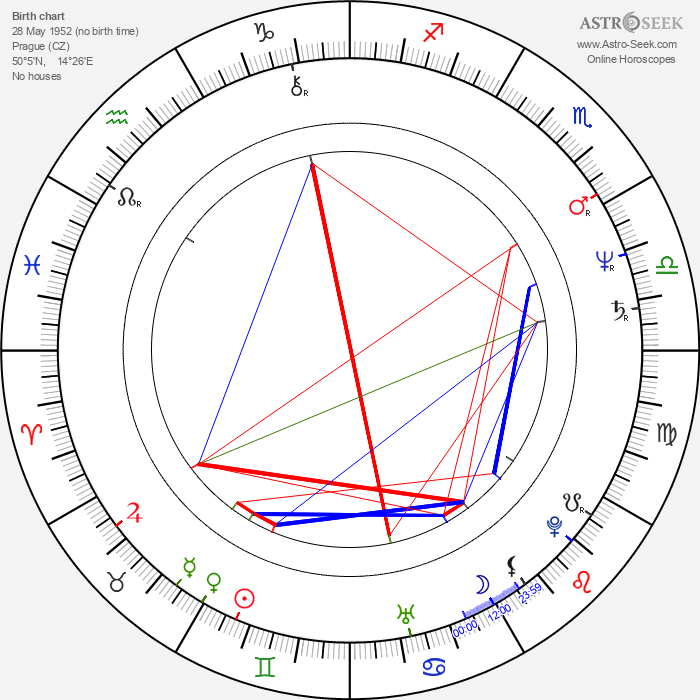 Josef Císařovský - Astrology Natal Birth Chart