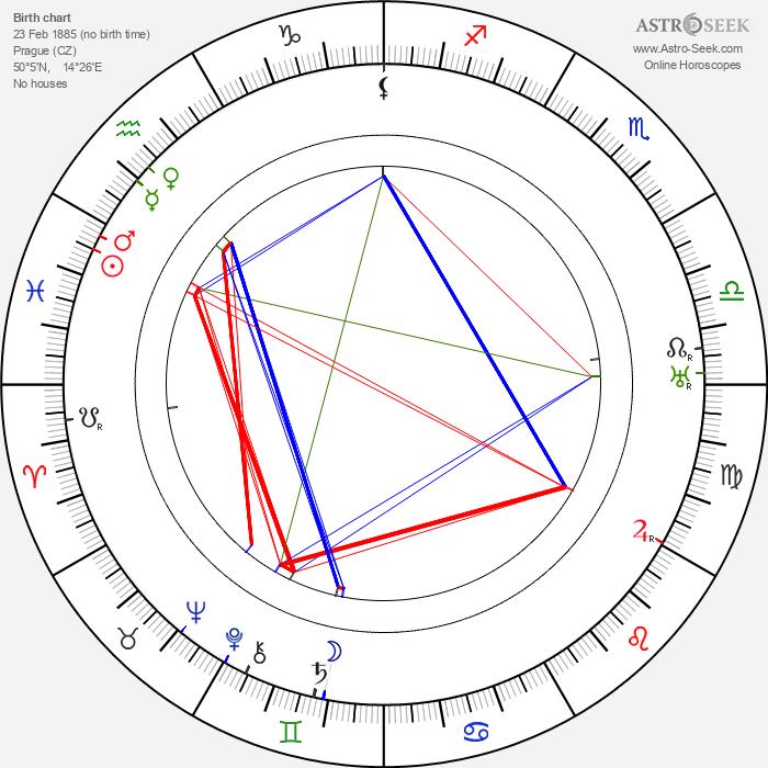 Josef Dobeš - Astrology Natal Birth Chart