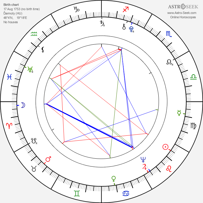Josef Dobrovský - Astrology Natal Birth Chart