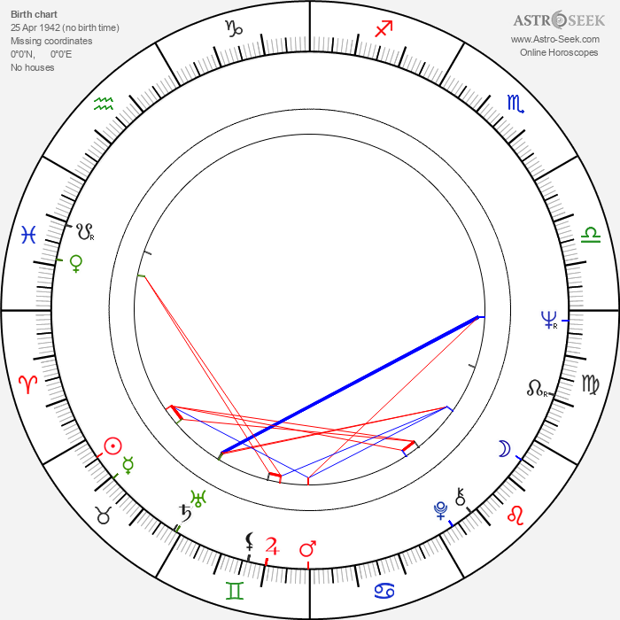 Josef Dvořák - Astrology Natal Birth Chart
