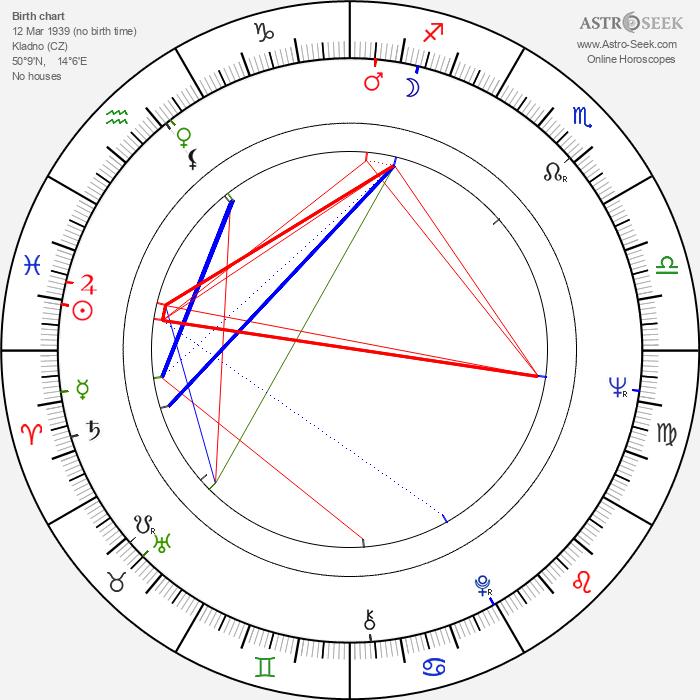 Josef Fousek - Astrology Natal Birth Chart