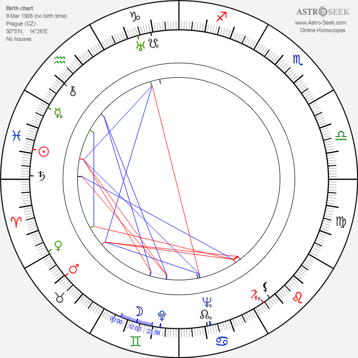 Josef Gruss - Astrology Natal Birth Chart