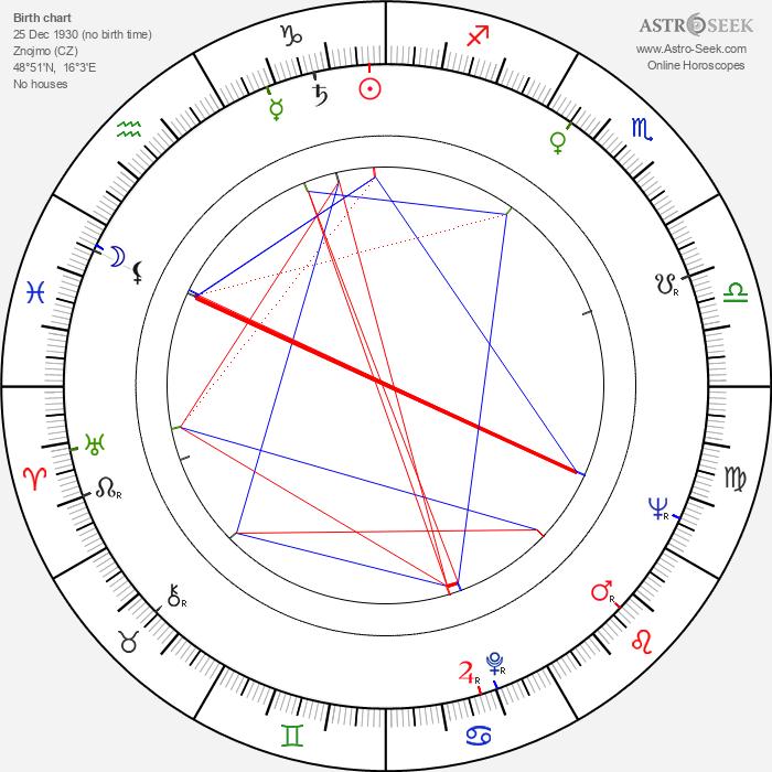 Josef Hajdučík - Astrology Natal Birth Chart