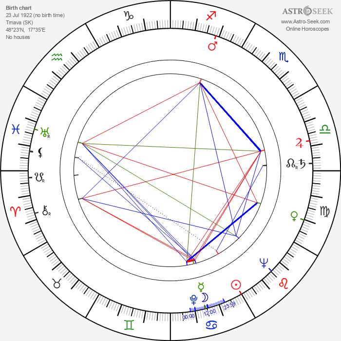 Josef Heriban - Astrology Natal Birth Chart