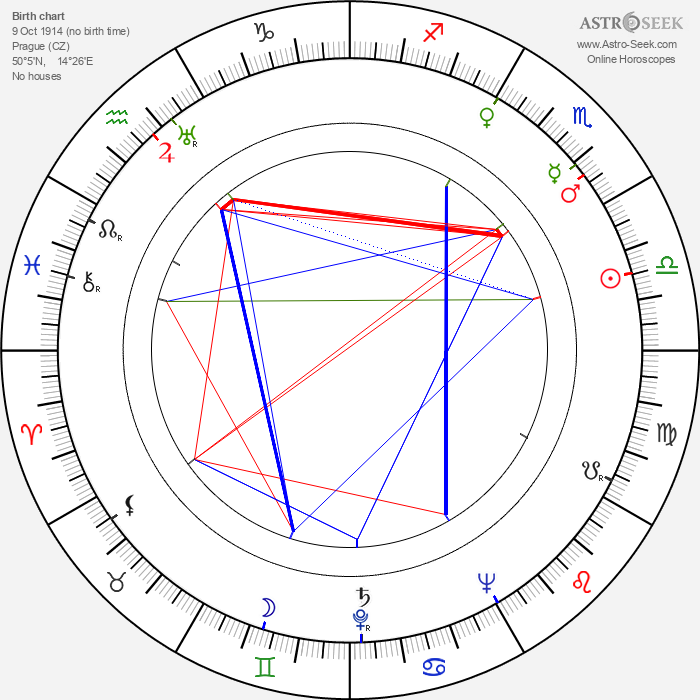 Josef Hlinomaz - Astrology Natal Birth Chart