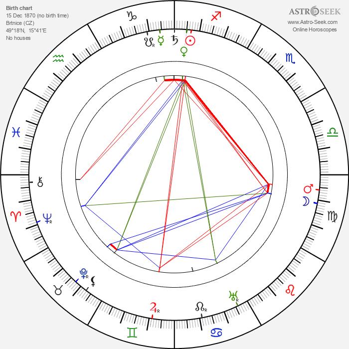Josef Hoffmann - Astrology Natal Birth Chart