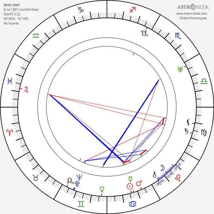 Josef Hora - Astrology Natal Birth Chart