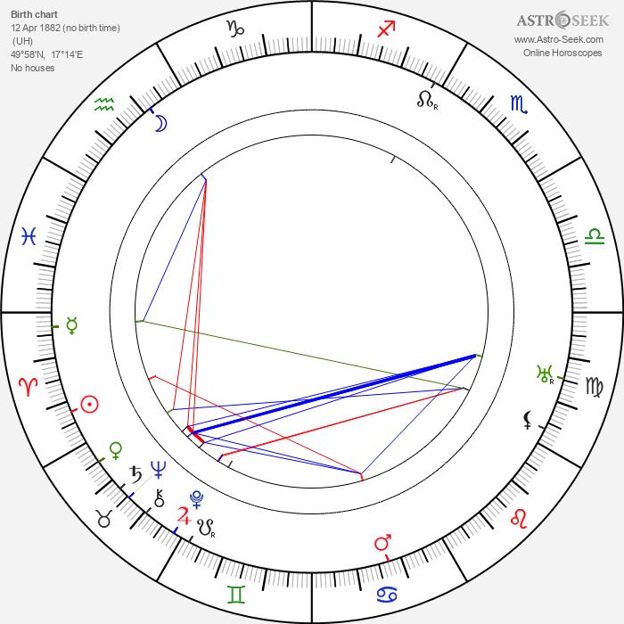 Josef Hořánek - Astrology Natal Birth Chart