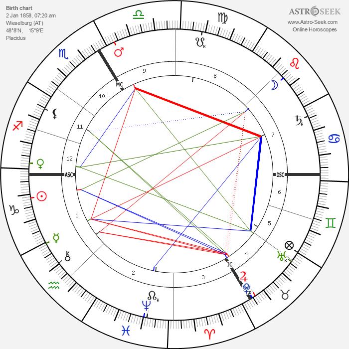 Josef Kainz - Astrology Natal Birth Chart