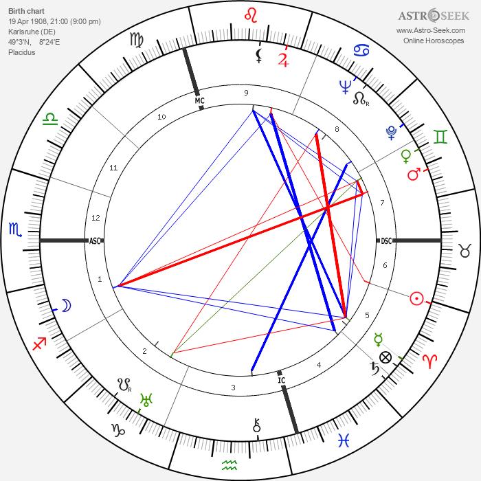 Josef Keilberth - Astrology Natal Birth Chart