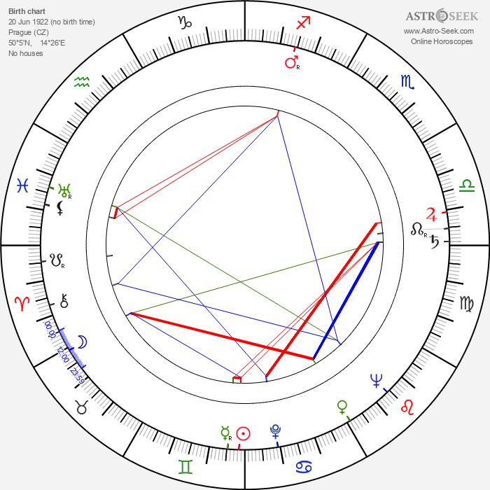 Josef Kemr - Astrology Natal Birth Chart
