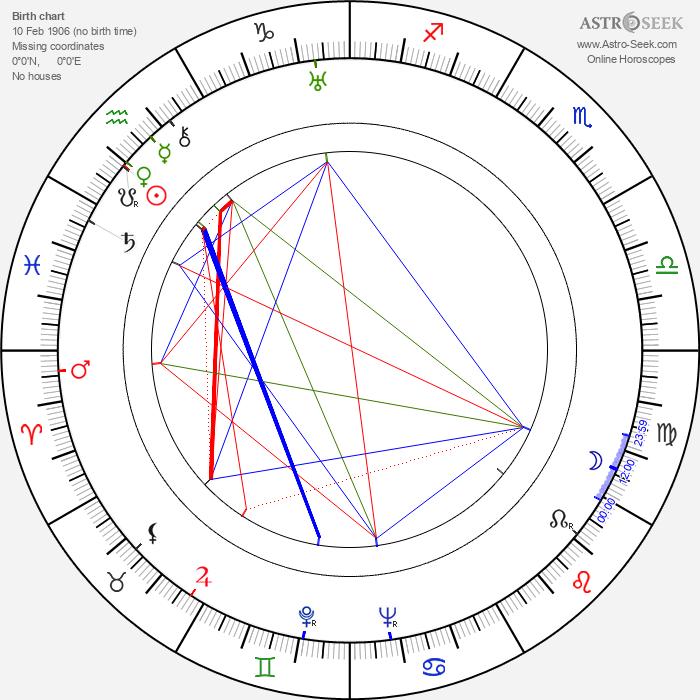 Josef Klapuch - Astrology Natal Birth Chart