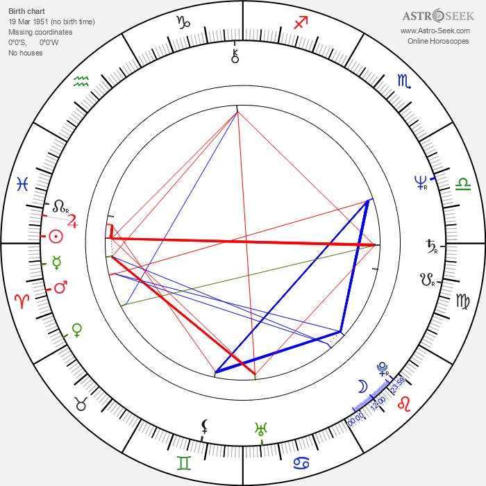 Josef Klíma - Astrology Natal Birth Chart