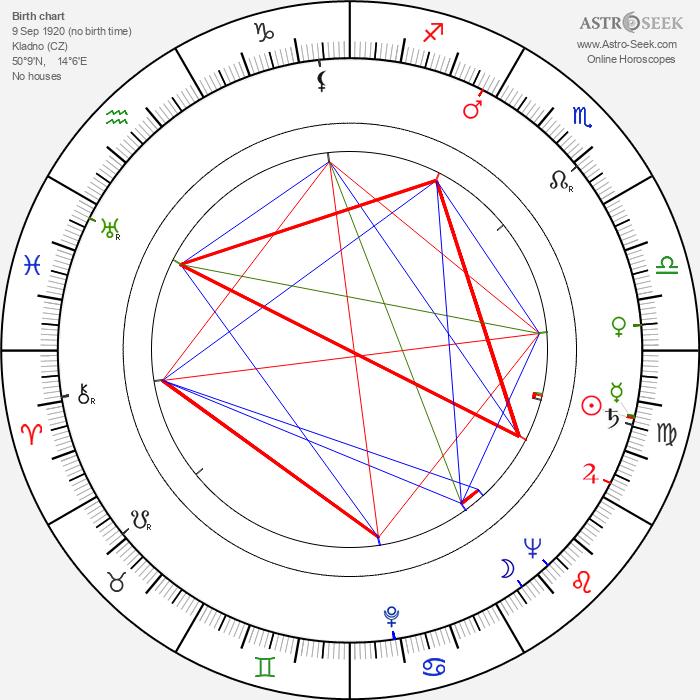 Josef Kobr - Astrology Natal Birth Chart