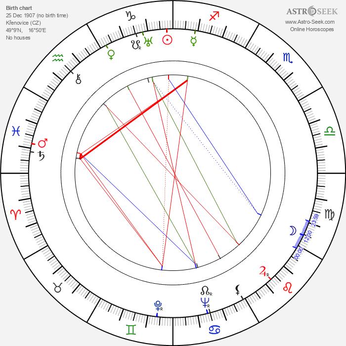 Josef Kostohryz - Astrology Natal Birth Chart