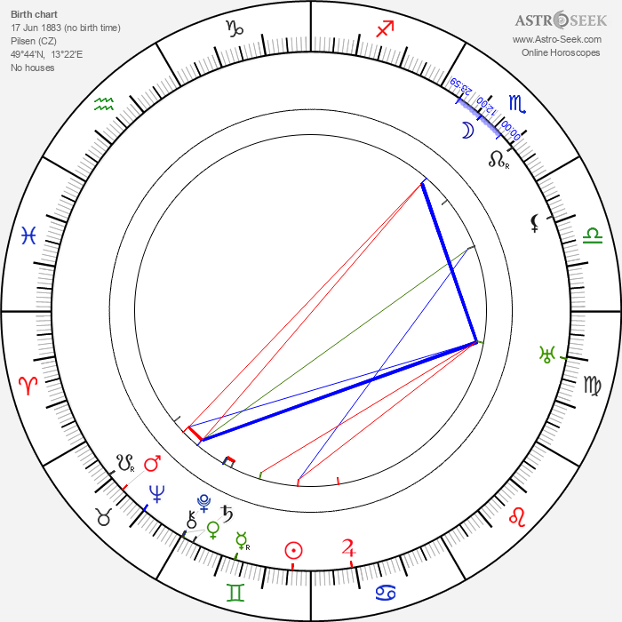 Josef Kotek - Astrology Natal Birth Chart