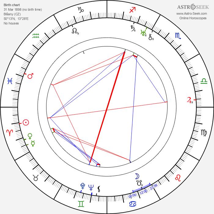 Josef Kozák - Astrology Natal Birth Chart