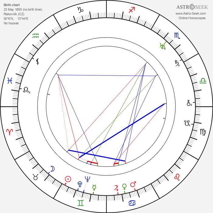 Josef Křikava - Astrology Natal Birth Chart
