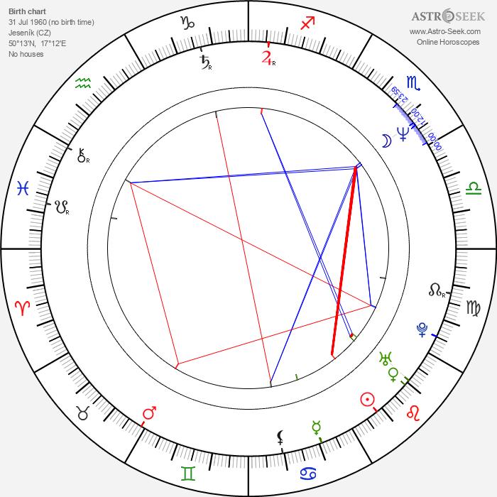 Josef Kundera - Astrology Natal Birth Chart