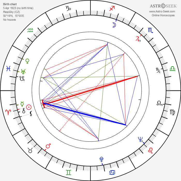 Josef Kutík - Astrology Natal Birth Chart