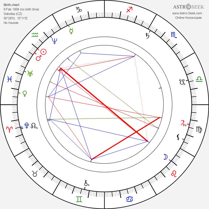 Josef Ladislav Turnovský - Astrology Natal Birth Chart