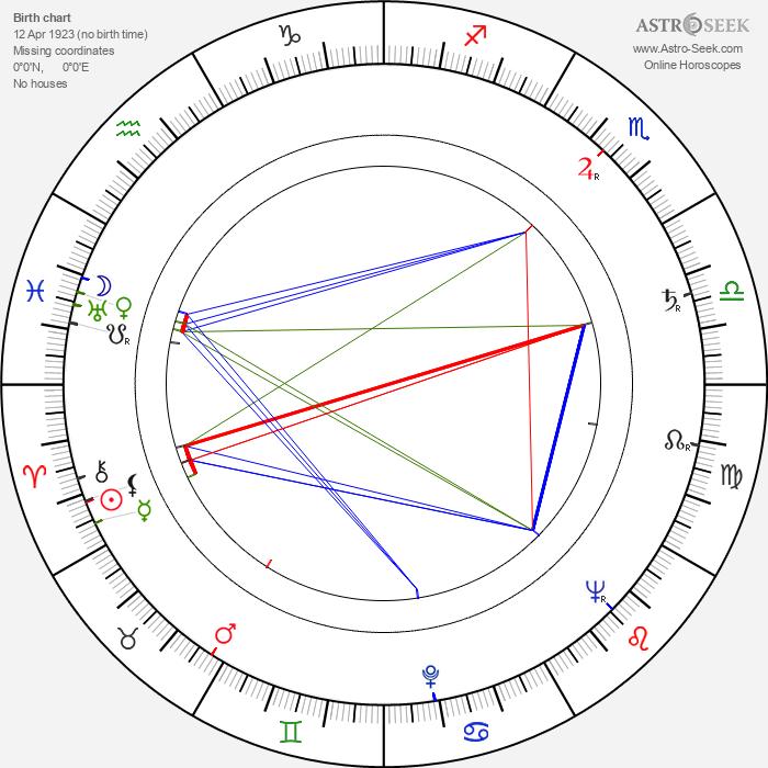 Josef Langmiler - Astrology Natal Birth Chart