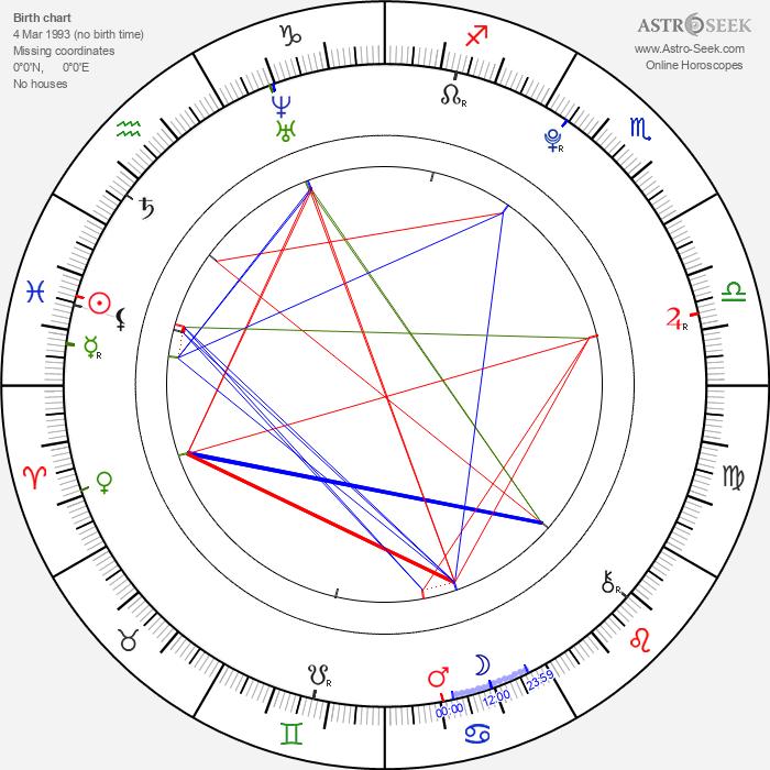 Josef Láska - Astrology Natal Birth Chart