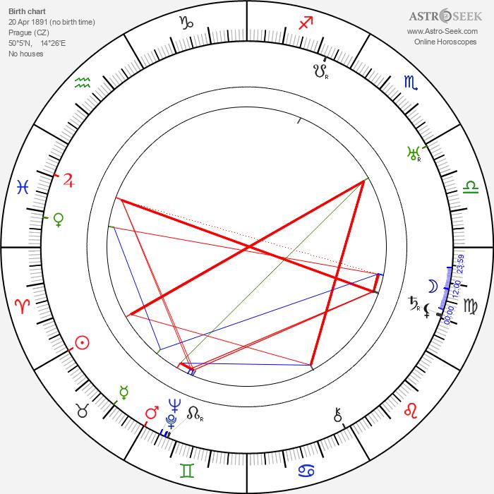 Josef Laufer - Astrology Natal Birth Chart