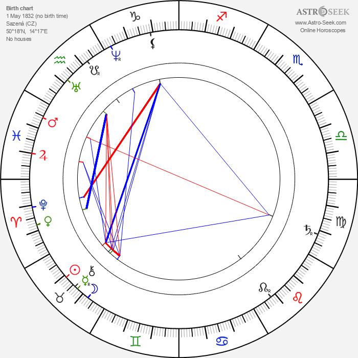 Josef Lev - Astrology Natal Birth Chart