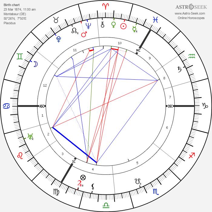 Josef Leyendecker - Astrology Natal Birth Chart