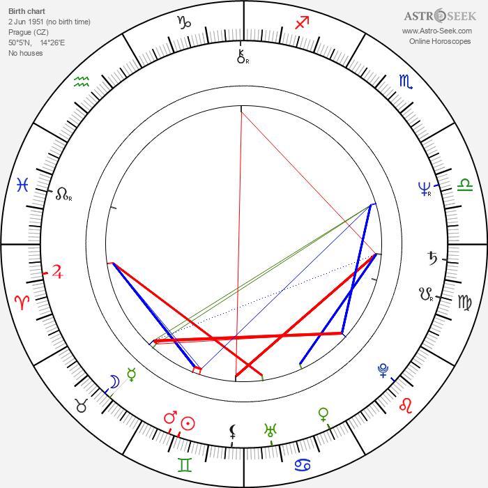 Josef Lustig - Astrology Natal Birth Chart