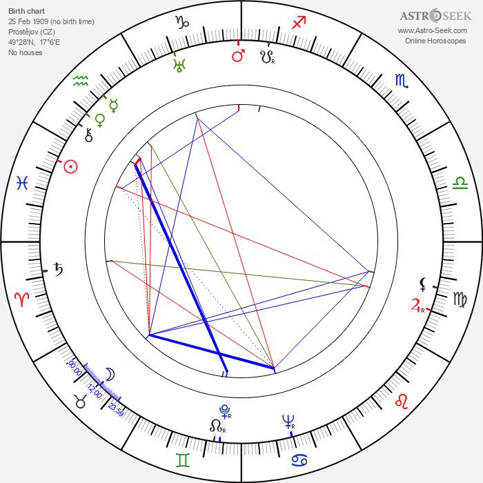 Josef Mach - Astrology Natal Birth Chart