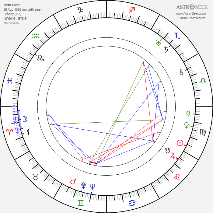 Josef Mašín - Astrology Natal Birth Chart
