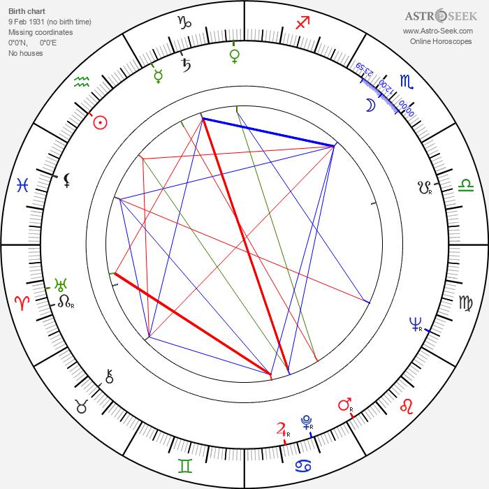 Josef Masopust - Astrology Natal Birth Chart