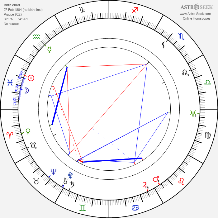 Josef Medeotti-Boháč - Astrology Natal Birth Chart