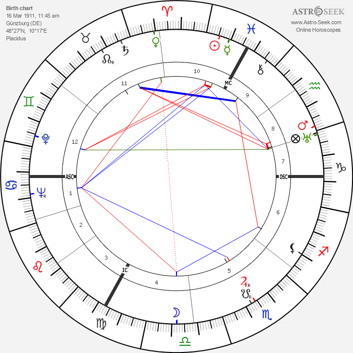 Josef Mengele - Astrology Natal Birth Chart