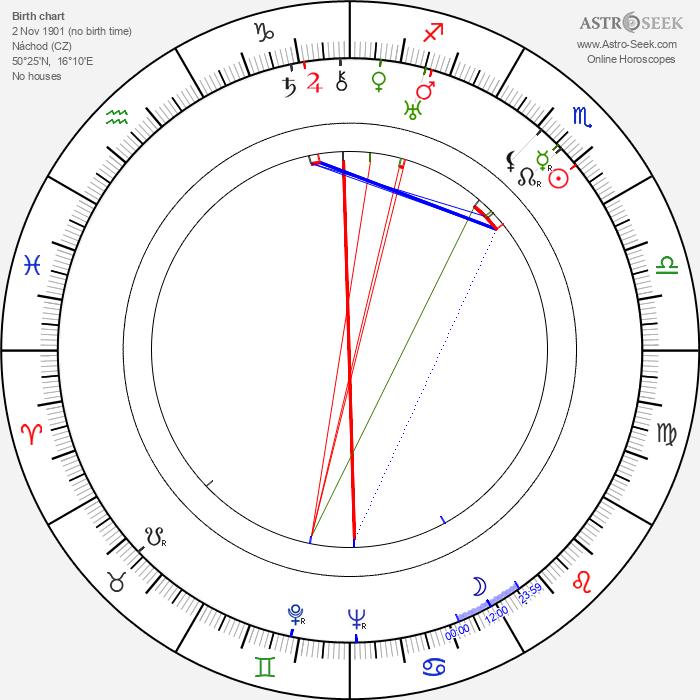 Josef Menzel - Astrology Natal Birth Chart
