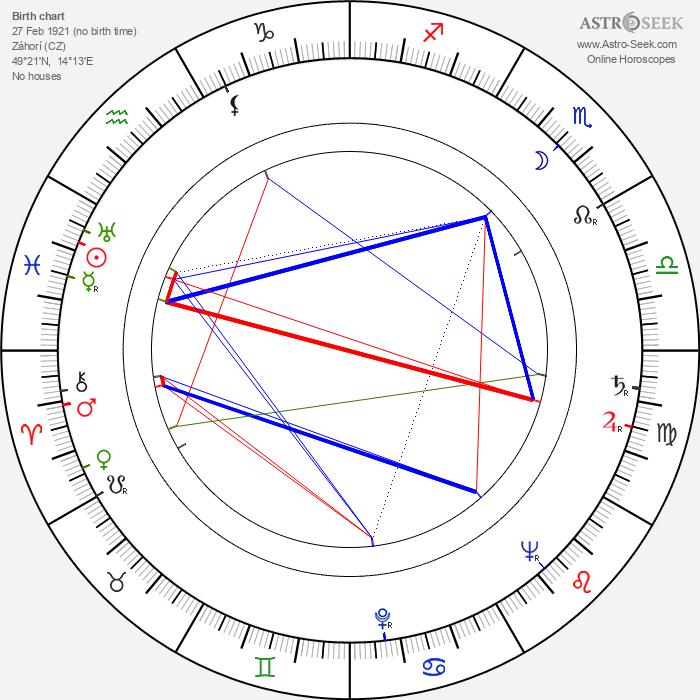 Josef Mixa - Astrology Natal Birth Chart