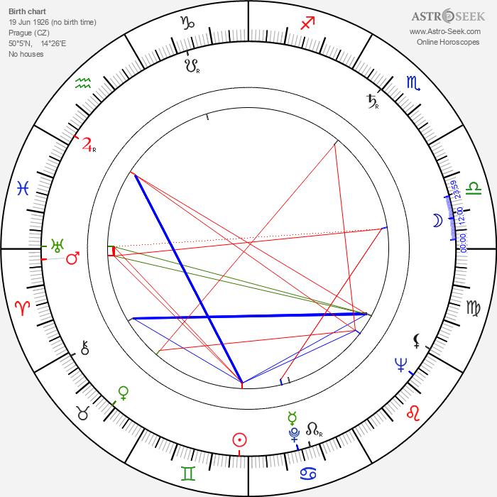 Josef Nesvadba - Astrology Natal Birth Chart