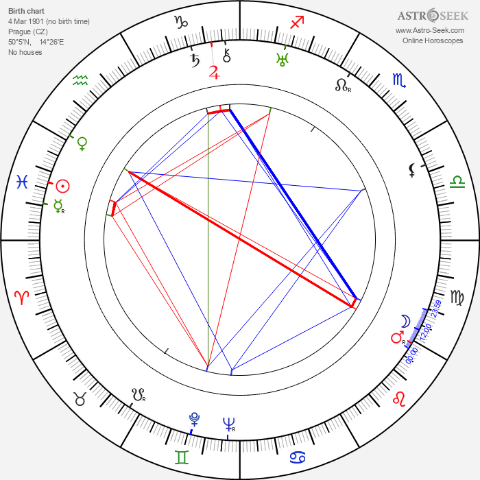 Josef Neuberg - Astrology Natal Birth Chart